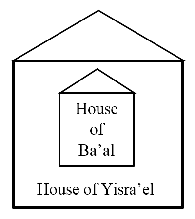House of Ba'al