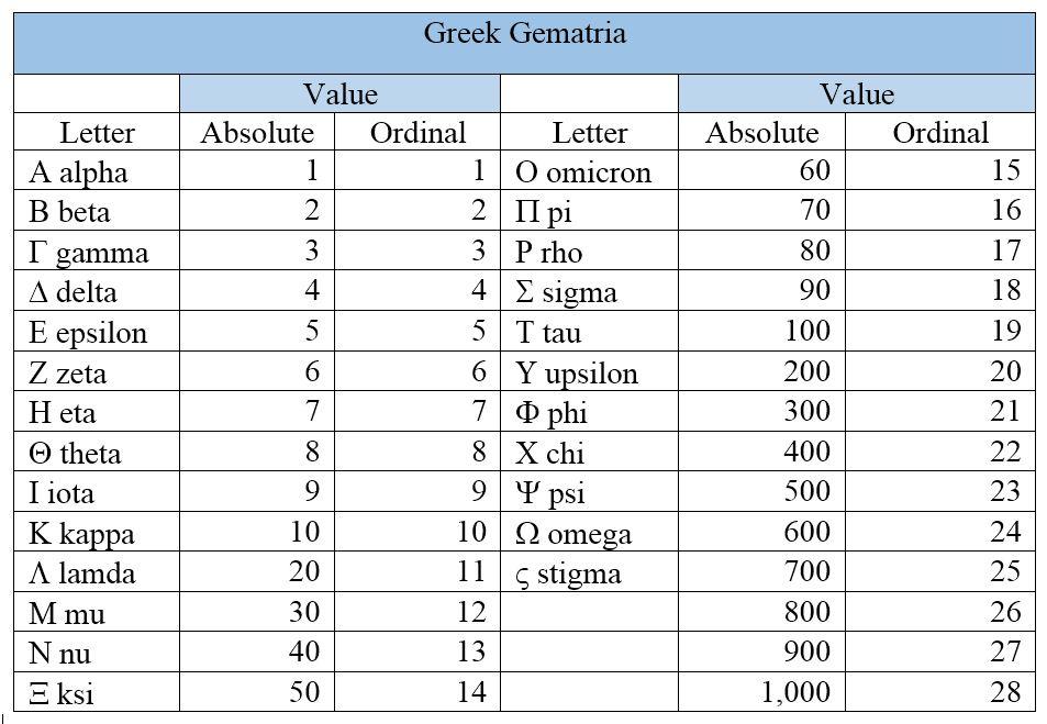 Greek Gematria